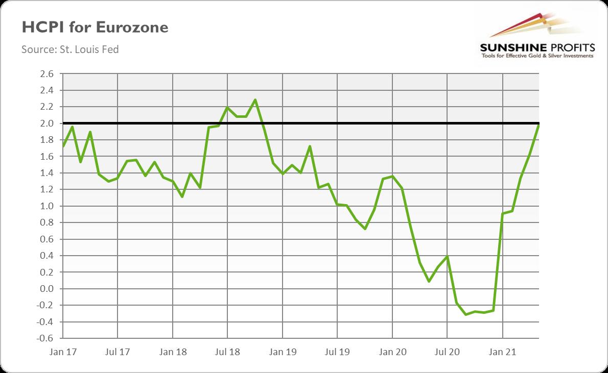 HCPI For Eurozone