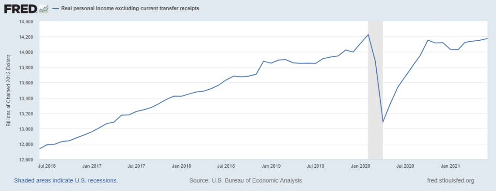 Personal Incomes Excluding Transfer Receipts