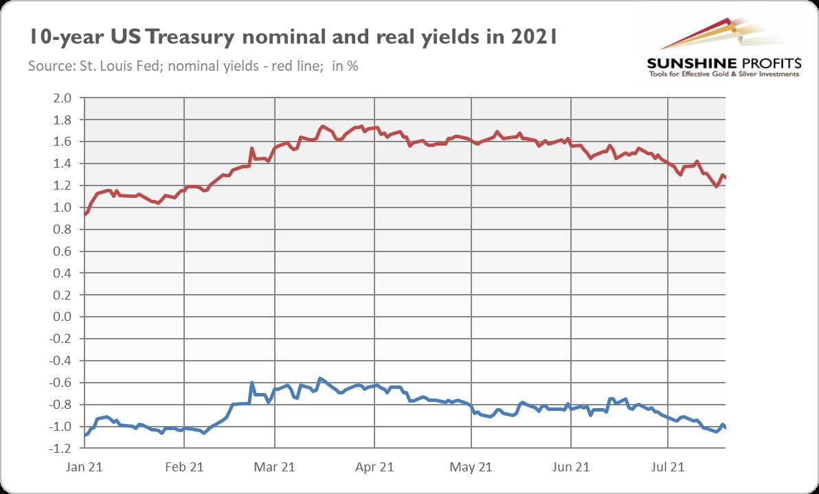 10-Year Treasury Yields.