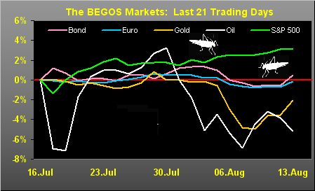 BEGOS Markets - Last 21 Days