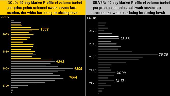 Gold/Silver Profiles