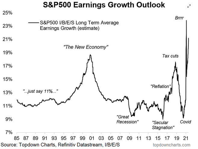 S&P 500 Earnings Growth Outlook Chart