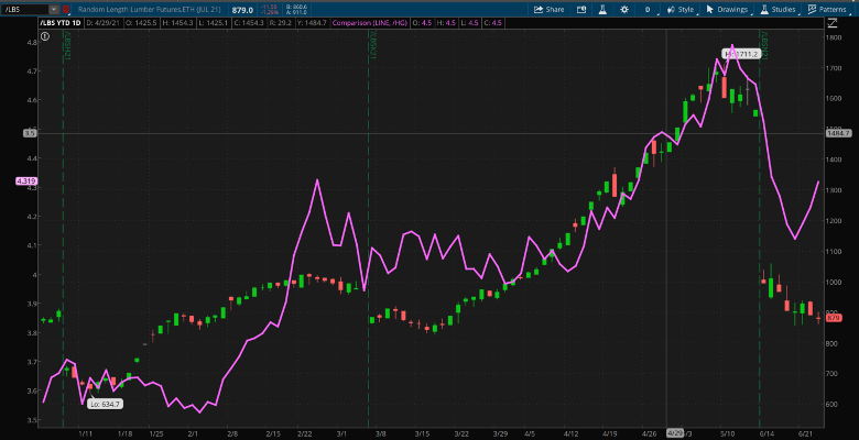Lumber And Copper Combined Daily Chart.