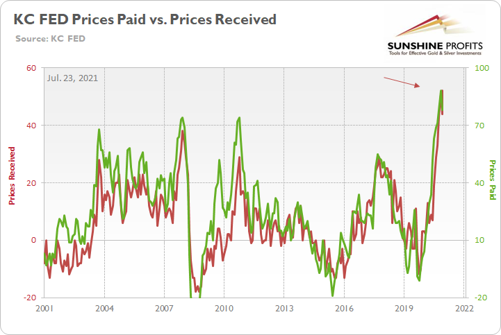 KC Fed Prices Paid Vs Prices Received