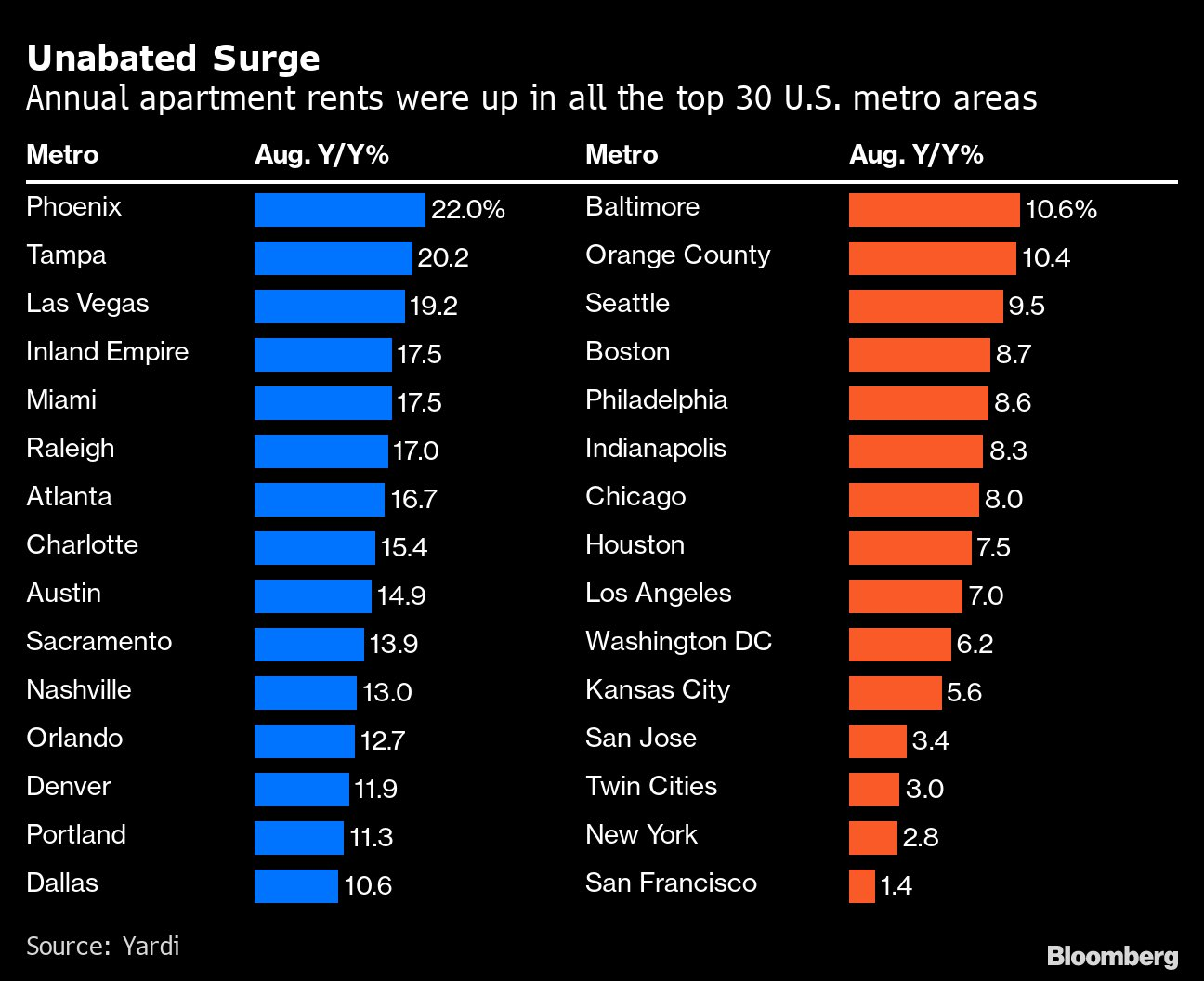 Unabated Surge In Rents