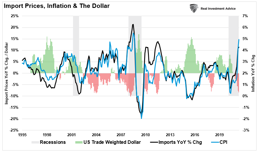 Import Prices, Inflation, the Dollar