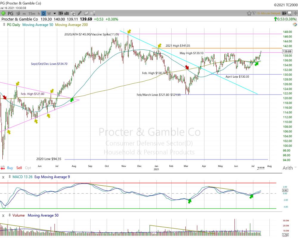 Procter & Gamble Daily Chart.
