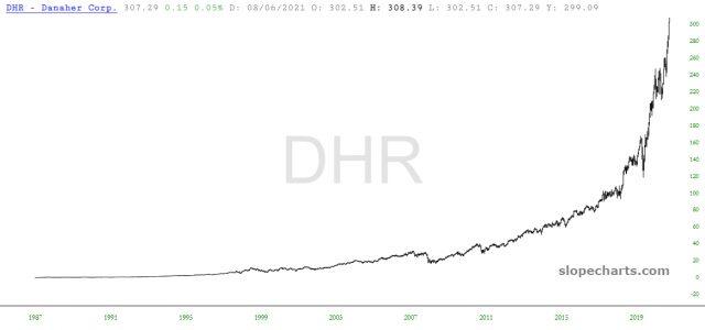 DHR Chart