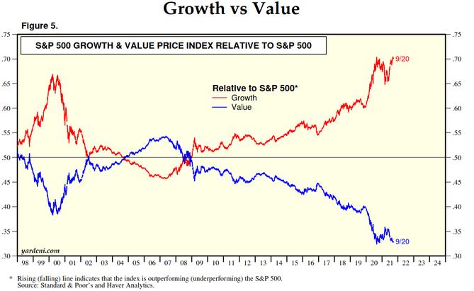 Growth Vs Value