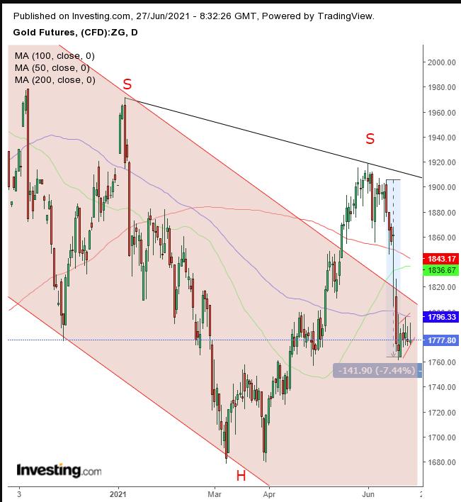 期貨黃金價格日線圖,來源:Investing.com