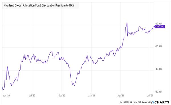 HGLB-Discount-NAV Chart