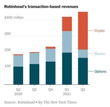Robinhood Earnings Report