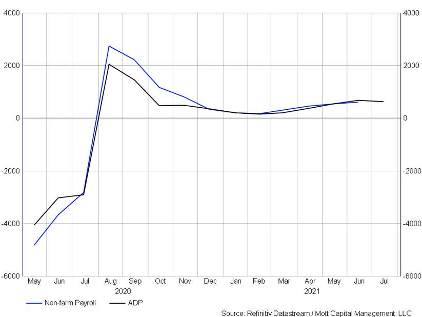 Non-Farm Payroll - ADP Chart