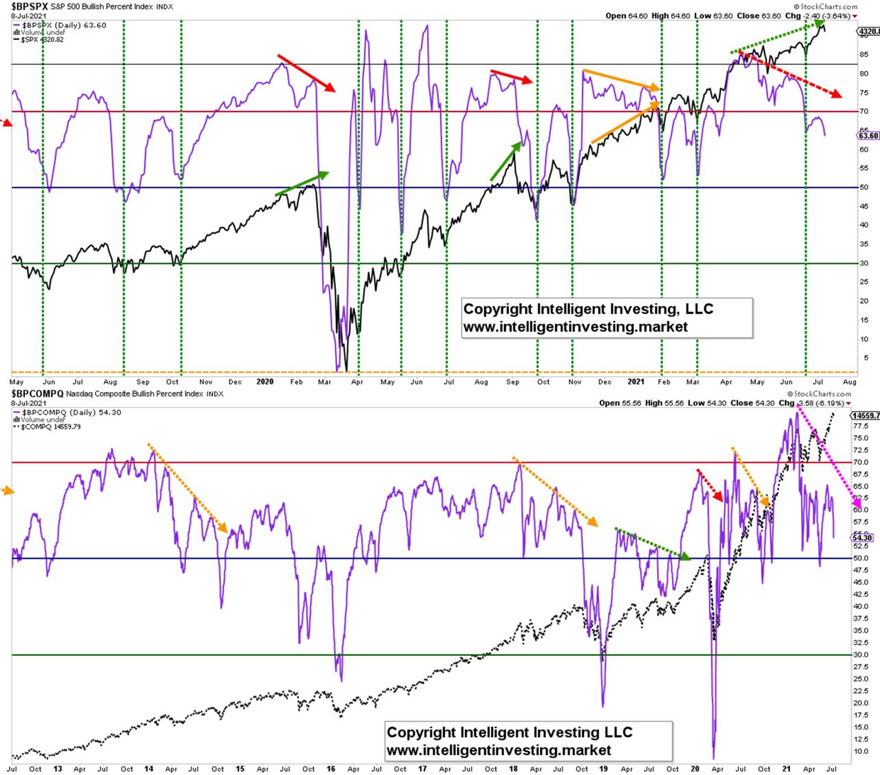 Bullish Percent Index Charts for the S&P 500 and NASDAQ.