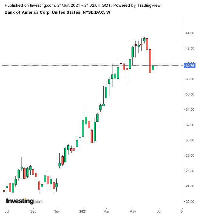 美國銀行股價走勢圖,來源:Investing.com