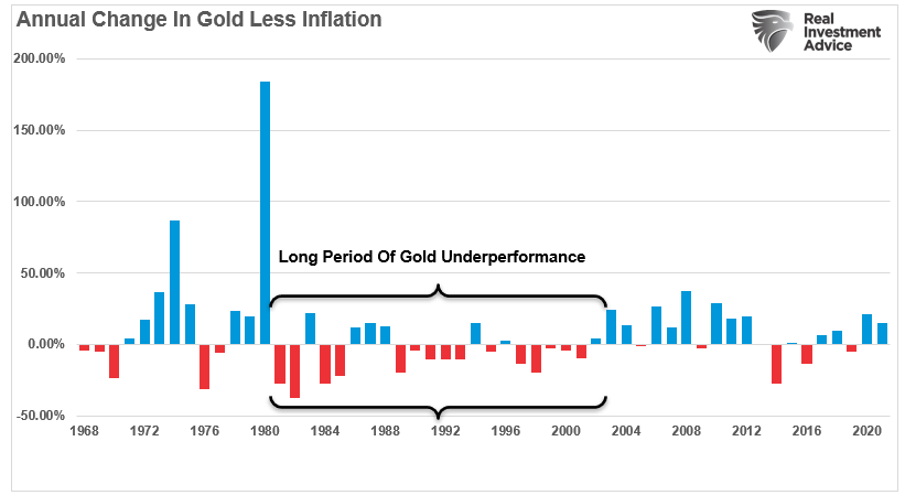 Gold Less Annual Inflation ROC