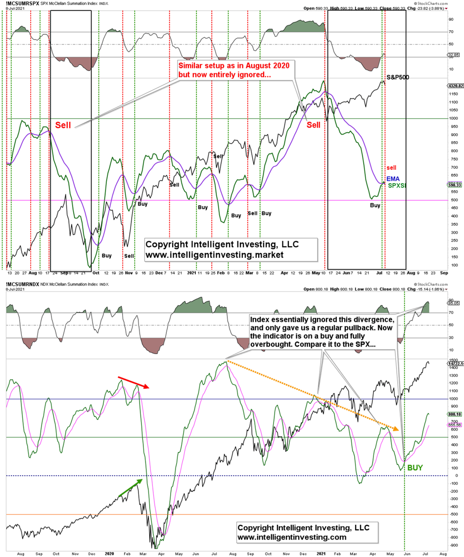 Summation Indexes For S&P 500 And NASDAQ 100