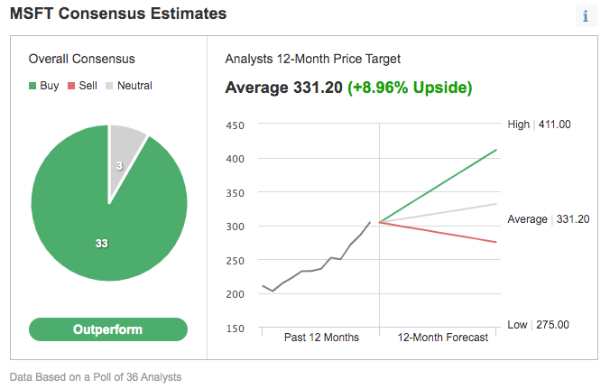 (华尔街分析师对微软的评级及股价预估,来自英为财情Investing.com一致预期工具)