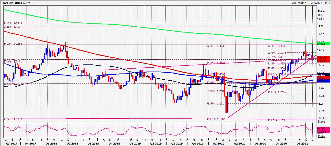 GBP/USD, EUR/GBP, GBP/NZD Forecast | Investing.com