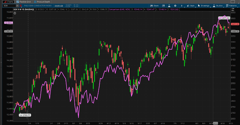 SOX And NASDAQ 100 Combined Daily Chart.