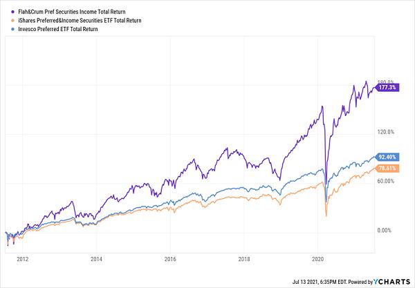 FFC-Total-Returns Chart