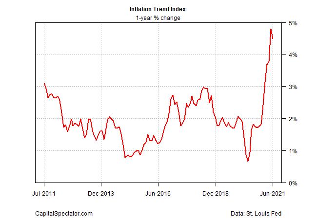 Inflation Trend Index