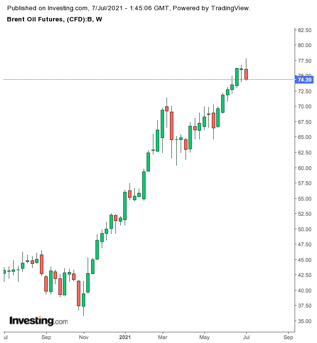 Brent Oil Futures Weekly Chart.