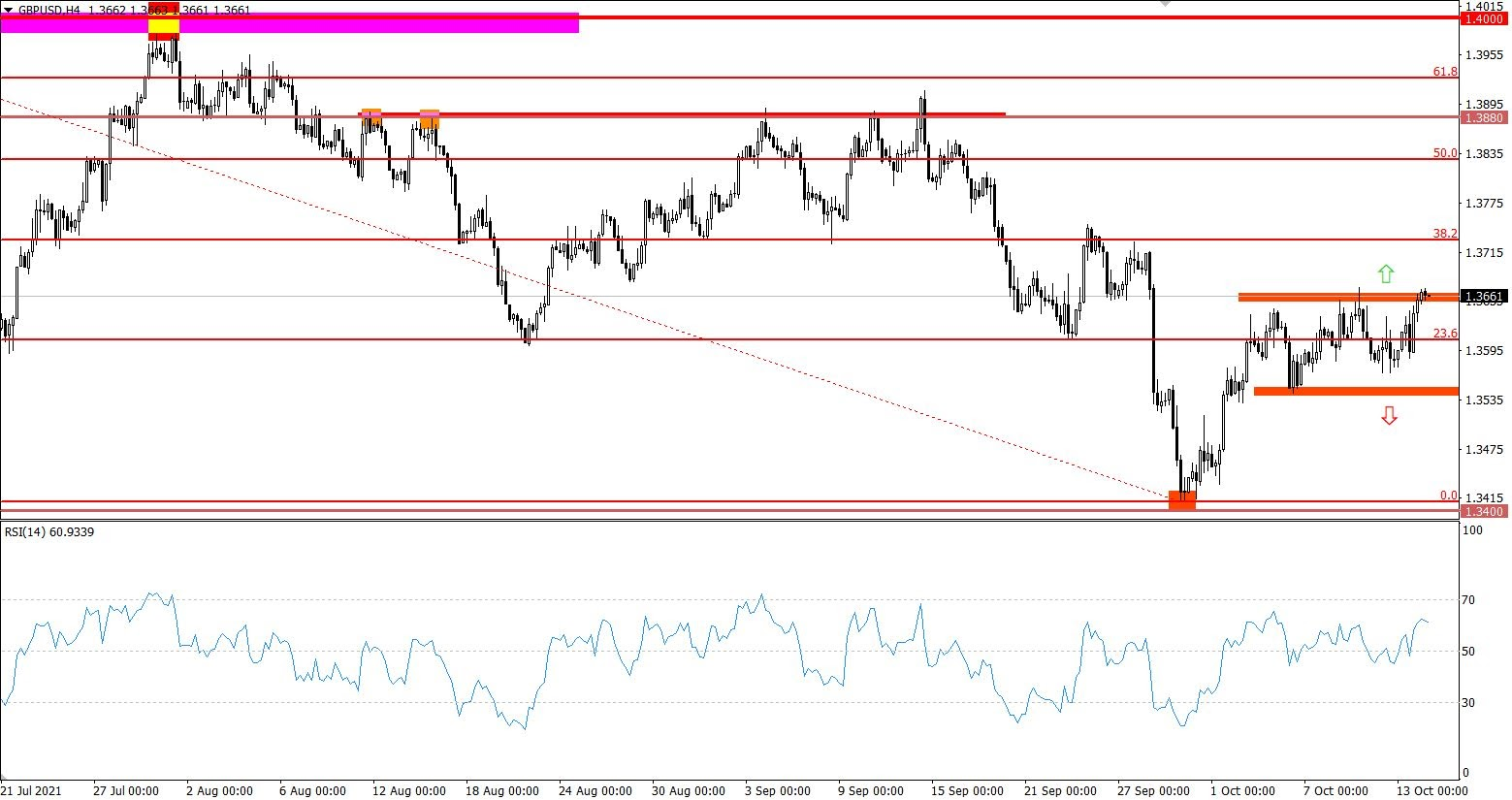 Technical analysis of the GBP / USD chart in 4 hours.