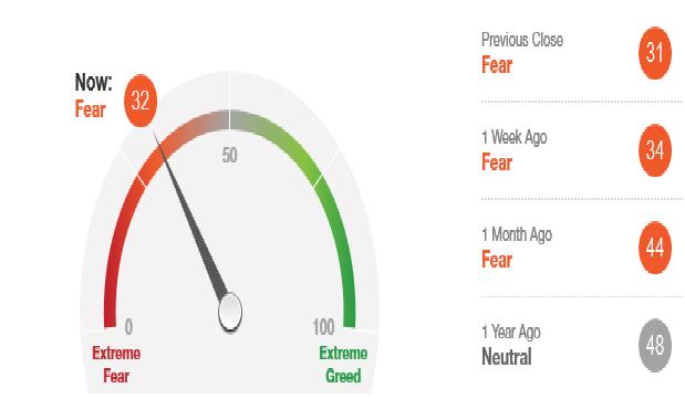 The CNN Fear & Greed Index