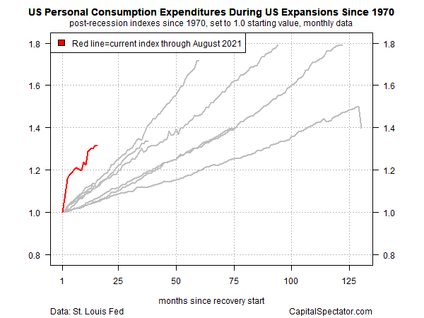 US PCE During US Expansions Since 1970