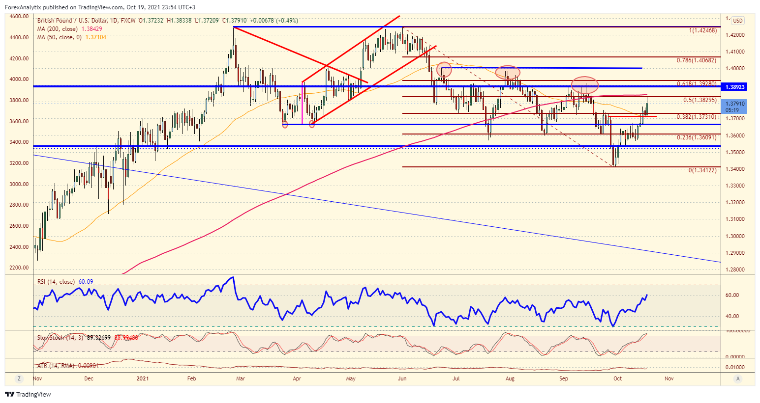 Chart Of The Day: GBP/USD