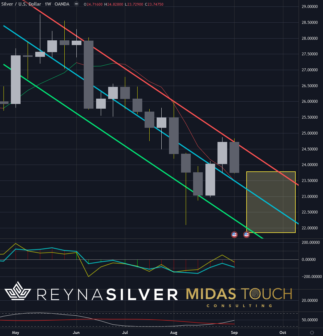 Silver In US Dollar Weekly Chart