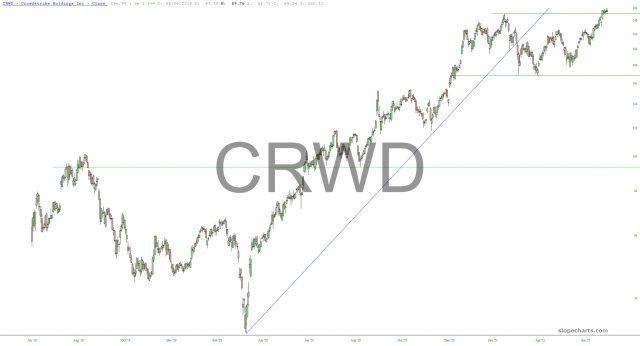CRWD Stock Chart
