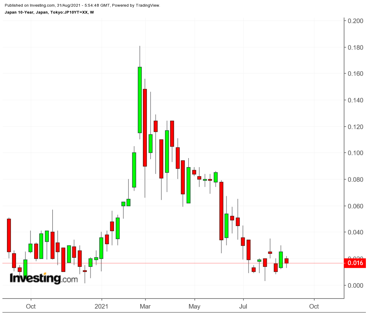 Japan 10-year Treasury Weekly Chart
