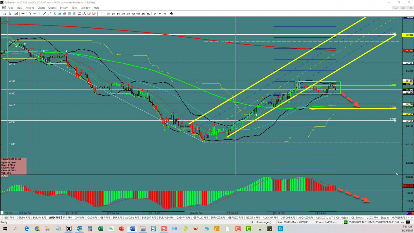 AUD/USD Channel Breakout   Investing.com