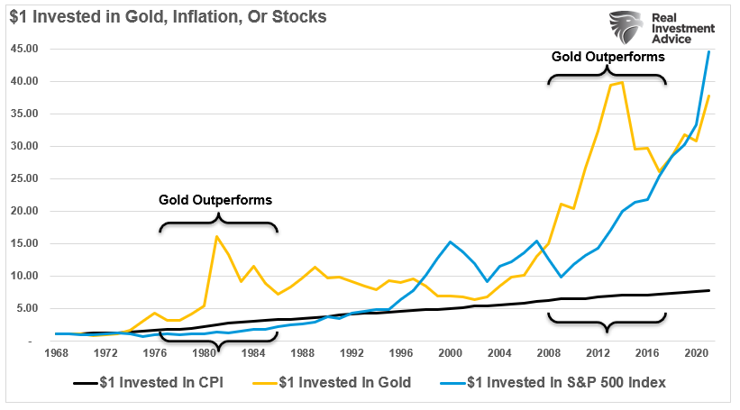 Gold Inflation Stocks One Dollar Invested