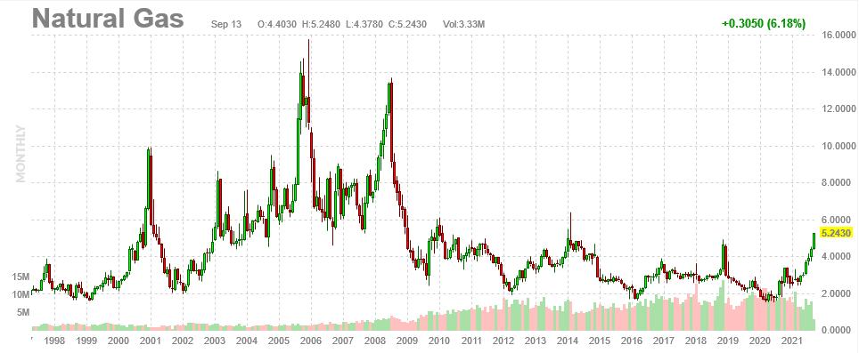 Nat Gas Price Chart