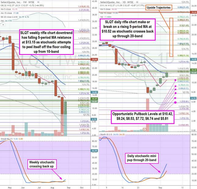 SelectQuote Inc Stock Chart