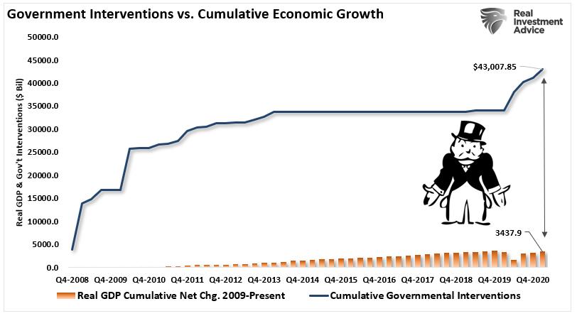Government Interventions Vs Cumulative Economic Growth