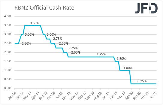 RBNZ interest rates New Zealand