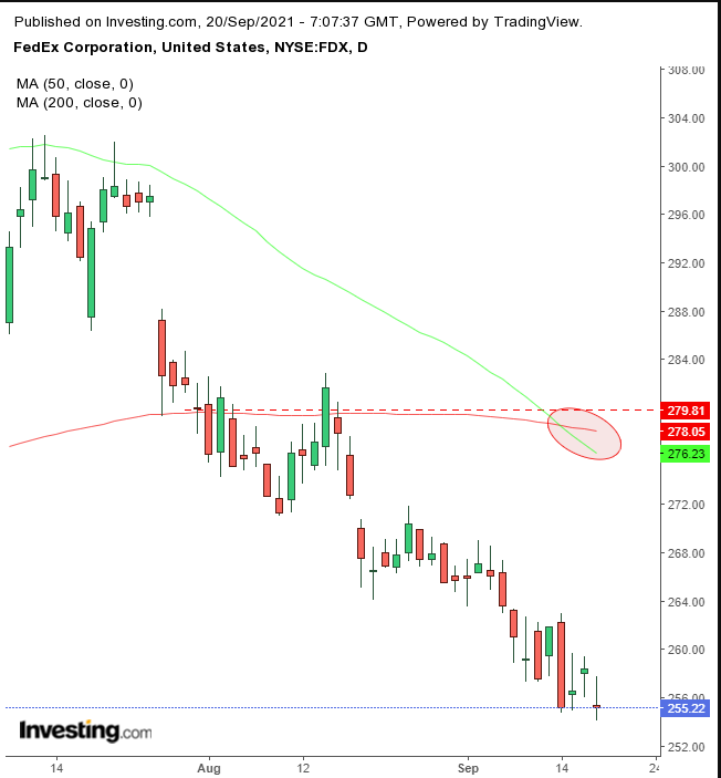 FDX Daily with Death Cross