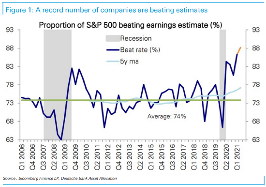 S&P 500 Earnings Beats Rate.