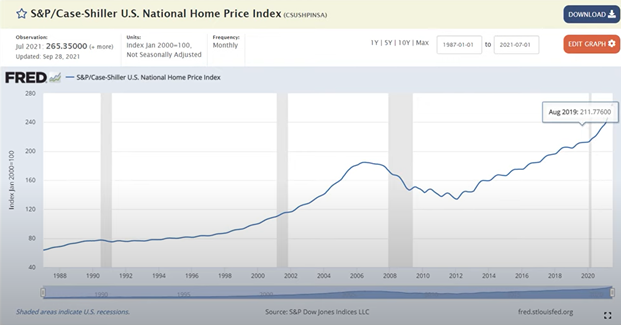National Home Price Index.