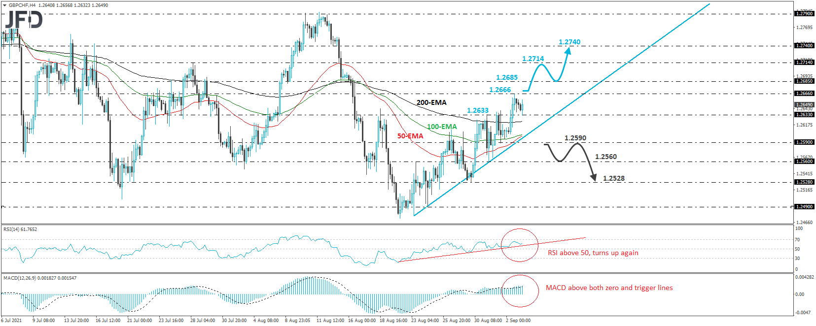 GBP/CHF Trades In Recovery Mode