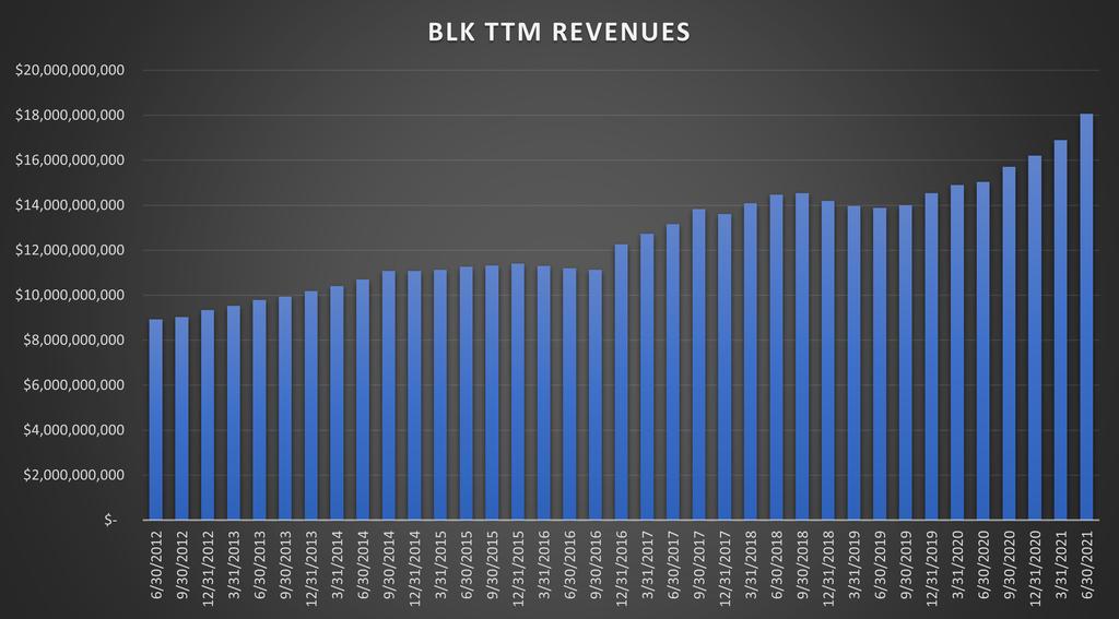 Blackrock Inc Revenues