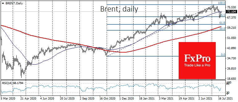 Brent's pullback has stopped near the 76.9% Fibonacci retracement