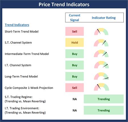 Price Trend Indicators