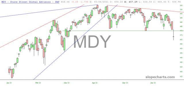 MDY Chart