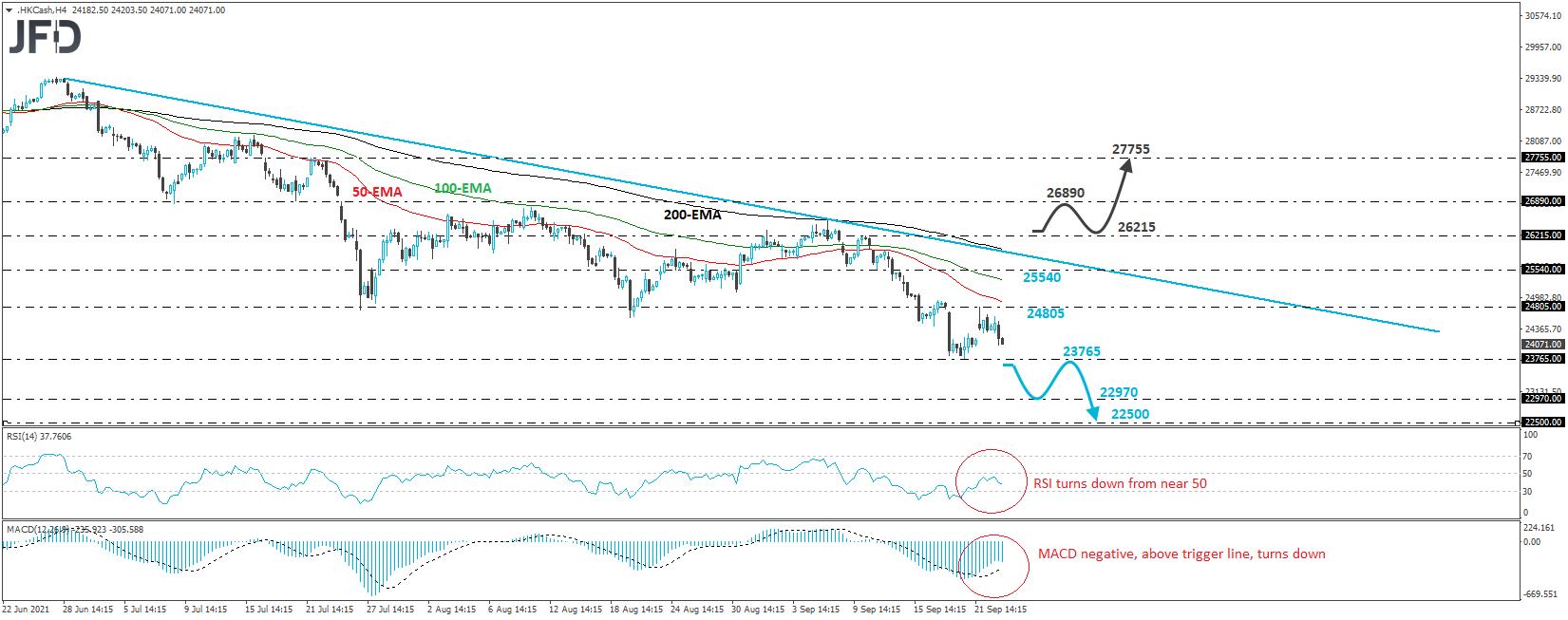 Hong Kong Hang Seng 4-hour chart technical analysis