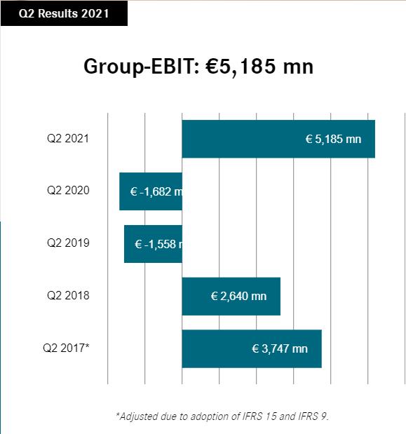 Daimler Q2 Results 2021